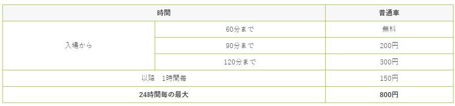 高松空港県営駐車場料金表